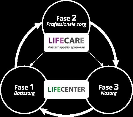 3-fasen model